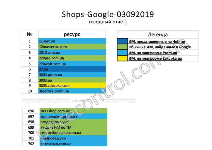 консолидированный отчет по поисковой выдаче Google